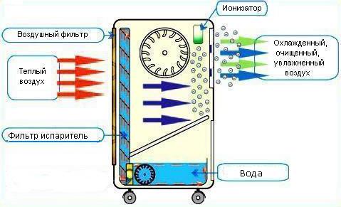 Схема работы охладителя SABIEL МВ30