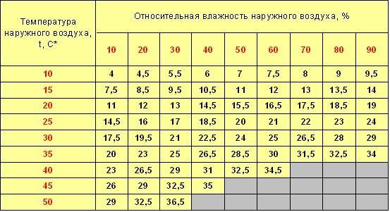 Таблица снижения температуры за счет использования испарительного охладителя: